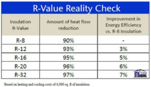 different r value chart